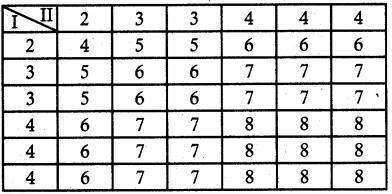 Samacheer Kalvi 12th Maths Guide Chapter 11 Probability Distributions Ex 11.1 5