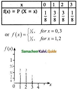 Samacheer Kalvi 12th Maths Guide Chapter 11 Probability Distributions Ex 11.2 2
