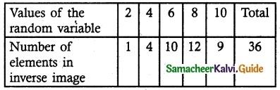 Samacheer Kalvi 12th Maths Guide Chapter 11 Probability Distributions Ex 11.2 4