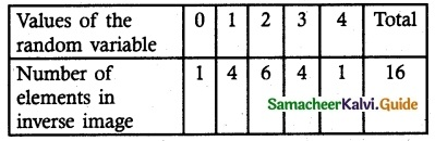 Samacheer Kalvi 12th Maths Guide Chapter 11 Probability Distributions Ex 11.2 9