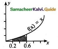 Samacheer Kalvi 12th Maths Guide Chapter 11 Probability Distributions Ex 11.3 21