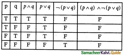 Samacheer Kalvi 12th Maths Guide Chapter 12 Discrete Mathematics Ex 12.2 5