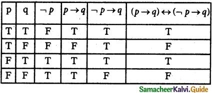 Samacheer Kalvi 12th Maths Guide Chapter 12 Discrete Mathematics Ex 12.2 7