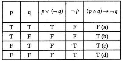 Samacheer Kalvi 12th Maths Guide Chapter 12 Discrete Mathematics Ex 12.3 7