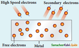 Samacheer Kalvi 12th Physics Guide Chapter 7 Dual Nature of Radiation and Matter 12