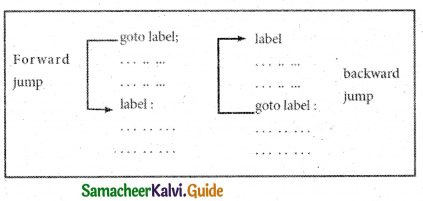 Samacheer Kalvi 11th Computer Science Guide Chapter 10 Flow of Control 16