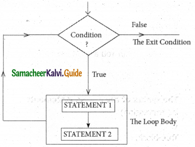 Samacheer Kalvi 11th Computer Science Guide Chapter 10 Flow of Control 20