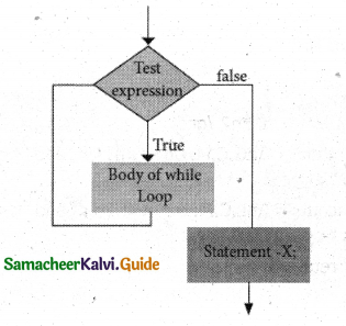 Samacheer Kalvi 11th Computer Science Guide Chapter 10 Flow of Control 5