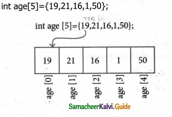 Samacheer Kalvi 11th Computer Science Guide Chapter 12 Arrays and Structures 3