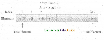 Samacheer Kalvi 11th Computer Science Guide Chapter 12 Arrays and Structures 5