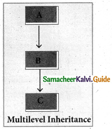 Samacheer Kalvi 11th Computer Science Guide Chapter 16 Inheritance 6