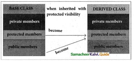 Samacheer Kalvi 11th Computer Science Guide Chapter 16 Inheritance 9