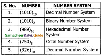 Samacheer Kalvi 11th Computer Science Guide Chapter 2 Number Systems 39