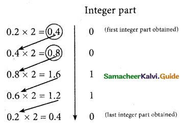 Samacheer Kalvi 11th Computer Science Guide Chapter 2 Number Systems 7