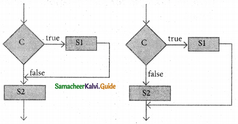 Samacheer Kalvi 11th Computer Science Guide Chapter 7 Composition and Decomposition 1