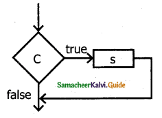 Samacheer Kalvi 11th Computer Science Guide Chapter 7 Composition and Decomposition 15