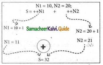 Samacheer Kalvi 11th Computer Science Guide Chapter 9 Introduction to C++ 11