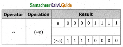 Samacheer Kalvi 11th Computer Science Guide Chapter 9 Introduction to C++ 4