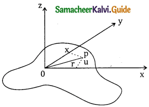 Samacheer Kalvi 11th Physics Guide Chapter 5 Motion of System of Particles and Rigid Bodies 24