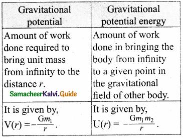 Samacheer Kalvi 11th Physics Guide Chapter 6 Gravitation 8