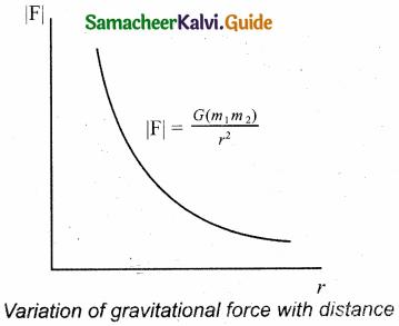 Samacheer Kalvi 11th Physics Guide Chapter 6 Gravitation 9