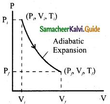 Samacheer Kalvi 11th Physics Guide Chapter 8 Heat and Thermodynamics 13