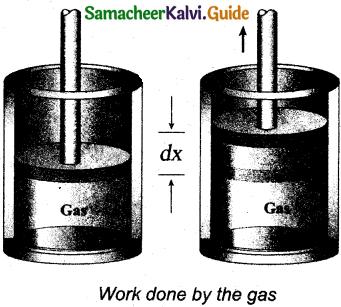 Samacheer Kalvi 11th Physics Guide Chapter 8 Heat and Thermodynamics 23