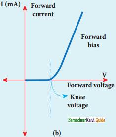 Samacheer Kalvi 12th Physics Guide Chapter 9 Semiconductor Electronics 15
