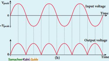 Samacheer Kalvi 12th Physics Guide Chapter 9 Semiconductor Electronics 22