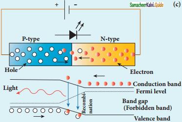 Samacheer Kalvi 12th Physics Guide Chapter 9 Semiconductor Electronics 25