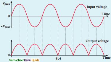 Samacheer Kalvi 12th Physics Guide Chapter 9 Semiconductor Electronics 5