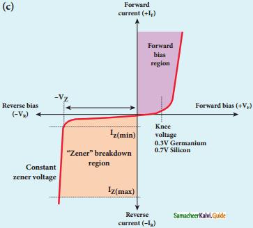 Samacheer Kalvi 12th Physics Guide Chapter 9 Semiconductor Electronics 84