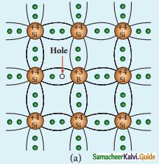 Samacheer Kalvi 12th Physics Guide Chapter 9 Semiconductor Electronics 9