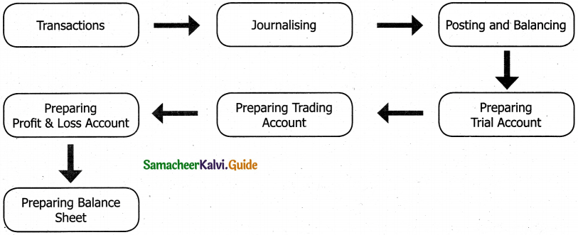 Samacheer Kalvi 11th Accountancy Guide Chapter 1 Introduction to Accounting 6
