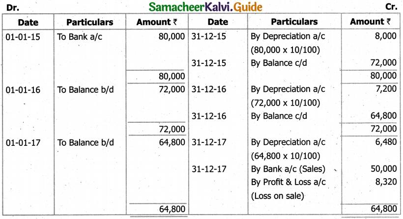 Samacheer Kalvi 11th Accountancy Guide Chapter 10 Depreciation Accounting 58