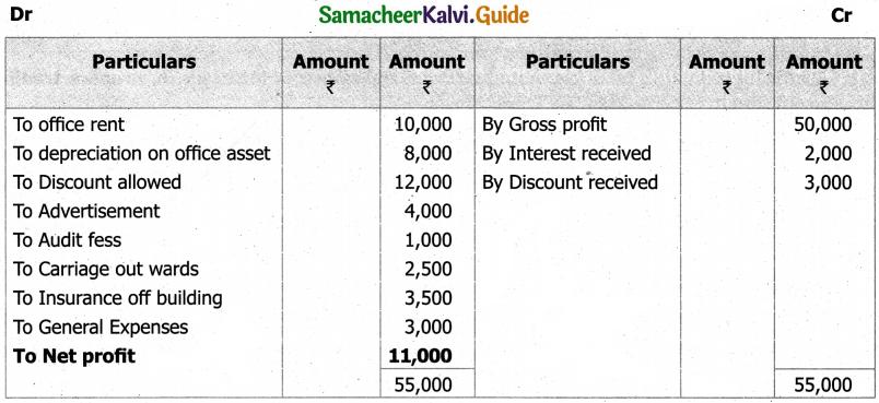 Samacheer Kalvi 11th Accountancy Guide Chapter 12 Final Accounts of Sole Proprietors – I 22