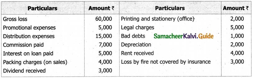 Samacheer Kalvi 11th Accountancy Guide Chapter 12 Final Accounts of Sole Proprietors – I 23
