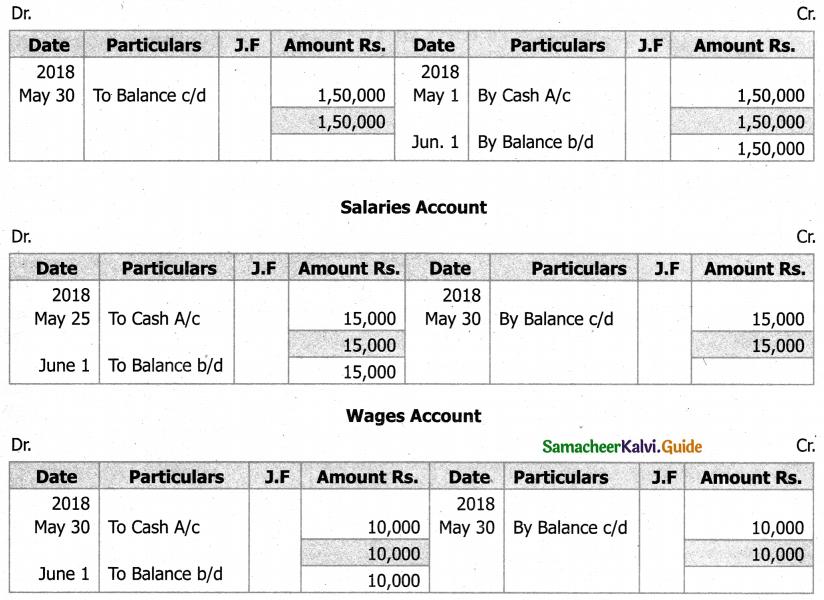 Samacheer Kalvi 11th Accountancy Guide Chapter 4 Ledger 73
