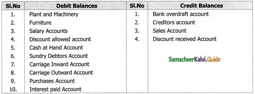 Samacheer Kalvi 11th Accountancy Guide Chapter 5 Trial Balance 51
