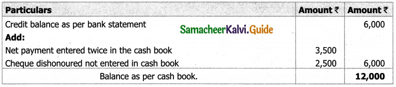 Samacheer Kalvi 11th Accountancy Guide Chapter 8 Bank Reconciliation Statement 12