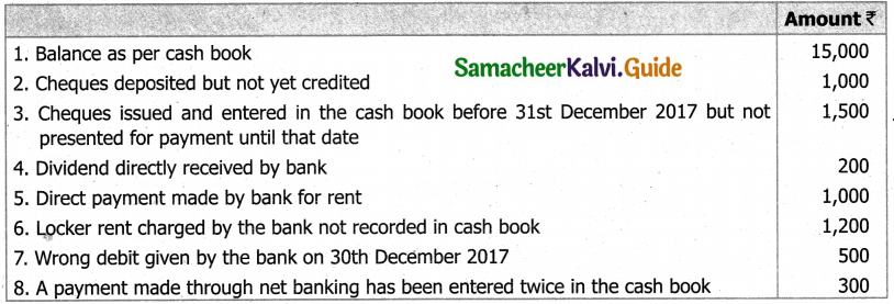 Samacheer Kalvi 11th Accountancy Guide Chapter 8 Bank Reconciliation Statement 3