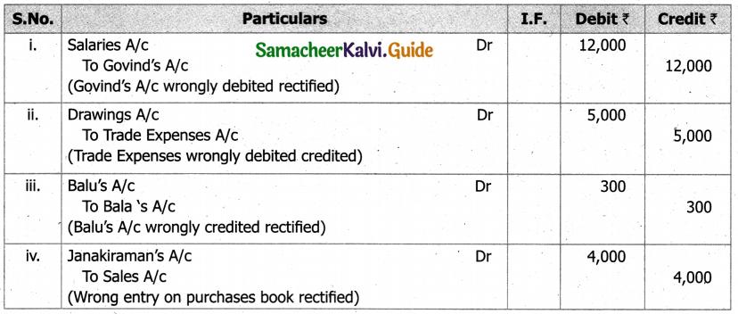 Samacheer Kalvi 11th Accountancy Guide Chapter 9 Rectification of Errors 37