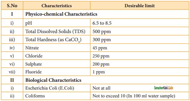 Samacheer Kalvi 11th Chemistry Guide Chapter 15 Environmental Chemistry 3