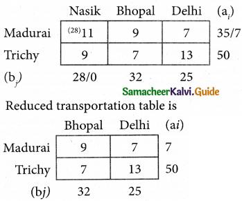 Samacheer Kalvi 12th Business Maths Guide Chapter 10 Operations Research Ex 10.1 14