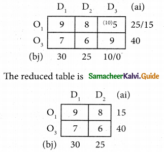 Samacheer Kalvi 12th Business Maths Guide Chapter 10 Operations Research Ex 10.1 21