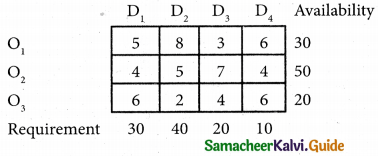 Samacheer Kalvi 12th Business Maths Guide Chapter 10 Operations Research Ex 10.1 34