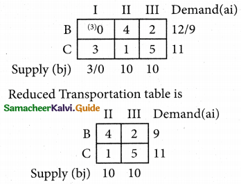 Samacheer Kalvi 12th Business Maths Guide Chapter 10 Operations Research Ex 10.1 51