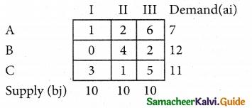 Samacheer Kalvi 12th Business Maths Guide Chapter 10 Operations Research Ex 10.1 55
