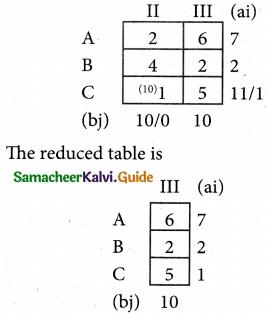 Samacheer Kalvi 12th Business Maths Guide Chapter 10 Operations Research Ex 10.1 57