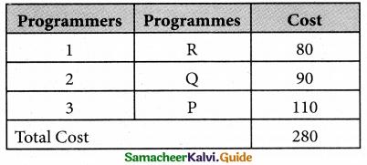 Samacheer Kalvi 12th Business Maths Guide Chapter 10 Operations Research Ex 10.2 12